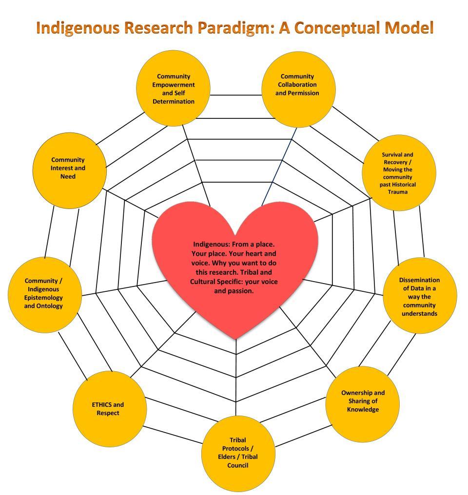 Spider Conceptual Framework developed by Lori Lambert